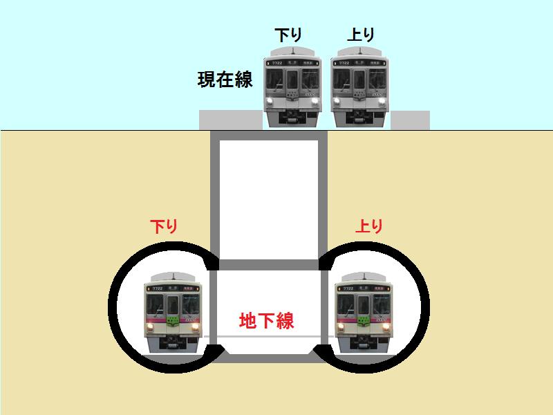 布田駅の地下化後のイメージ