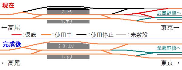 国立駅の現在の配線図と完成後の配線図