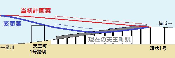 天王町駅の計画変更前後の線形比較。新しい計画ではホーム途中から上り勾配になる。
