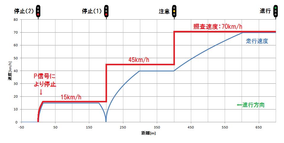 都営浅草線のC-ATSの動作