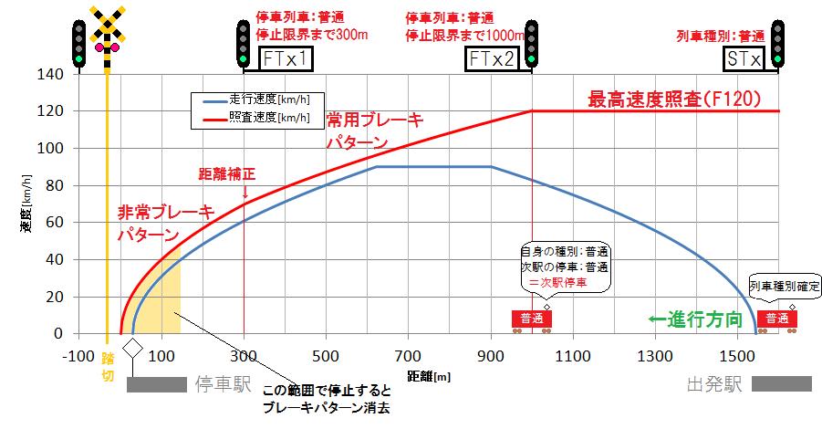 京急における踏切防護システム