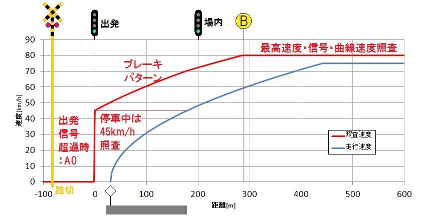 京成における踏切防護システム