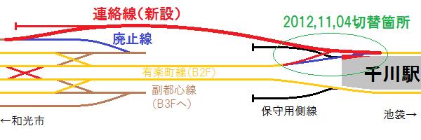 連絡線の位置と11月4日の千川駅の線路切り替えのイメージ