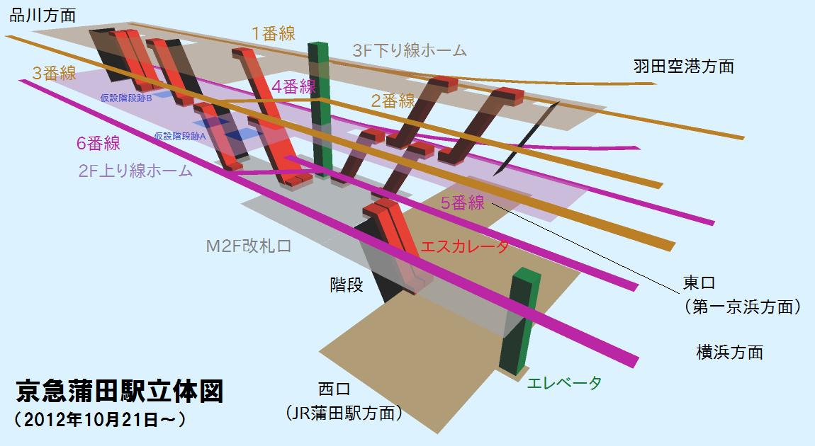 下り線高架化後の京急蒲田駅の立体図