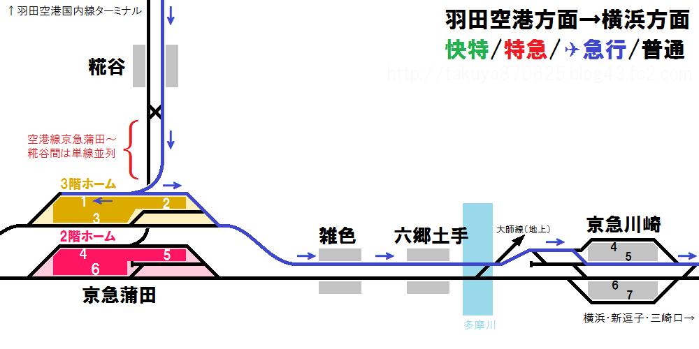 羽田空港方面~横浜方面下り