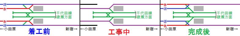 代々木上原駅構内の配線の変遷