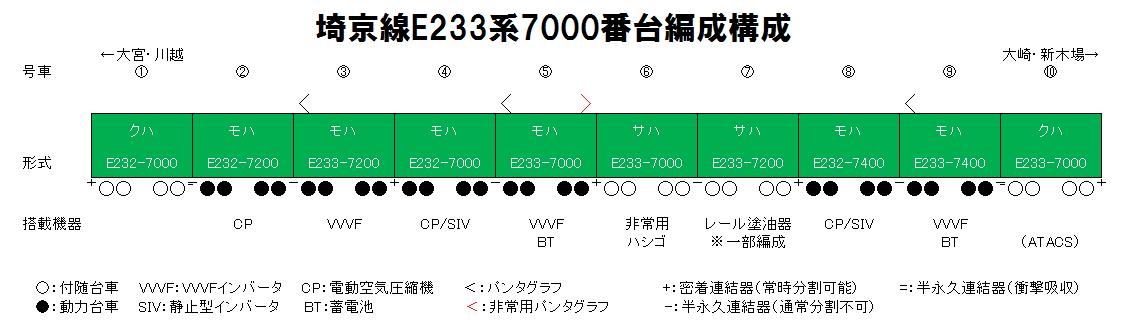 埼京線E233系7000番台編成構成