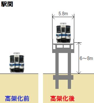 駅間・地上アプローチ区間の高架化前後の断面図