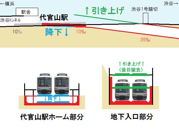 代官山駅の地下化切替工事のイメージ。軌道桁を降下・上昇させ、地下線と接続する。
