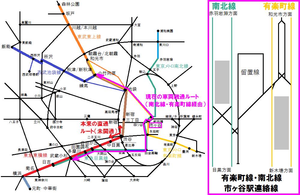 東横線・副都心線の車両の融通ルート。本来の直通ルートである渋谷~代官山間(赤色の矢印)が未開通であるため、南北線・有楽町線経由(ピンク色の矢印)で回送している。
