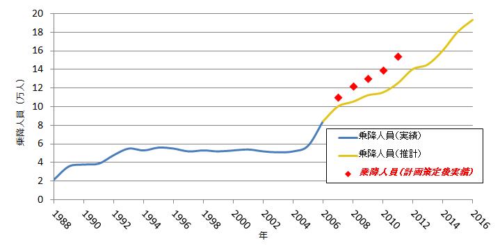 豊洲駅の1日あたりの乗降客数の推移。赤い点は2007年以降の実績値。
