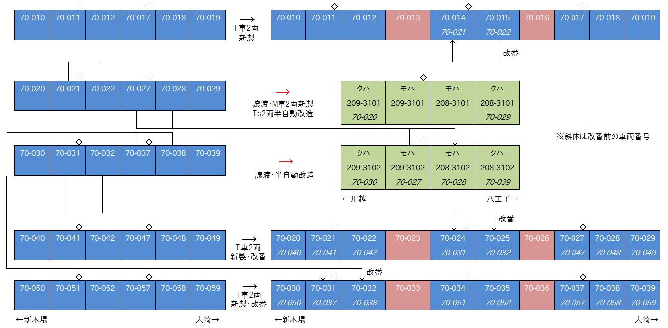 70-000形の10両化とJR東日本への譲渡後の編成表
