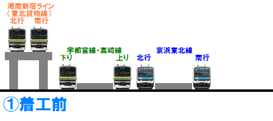 浦和駅高架化工事の手順(GIFアニメーション)