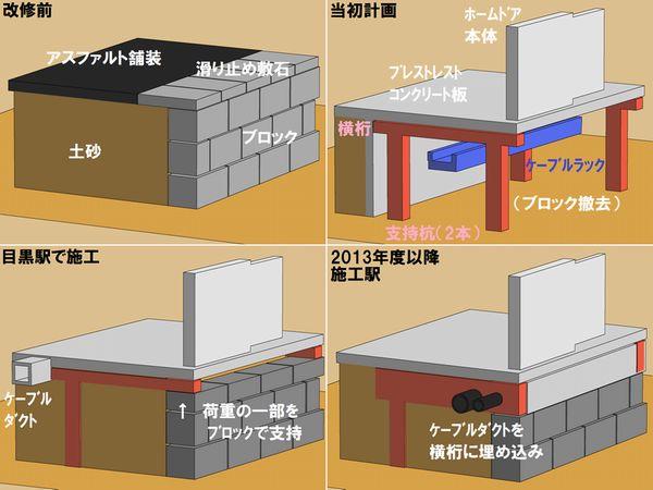 ホーム土台の改修方法