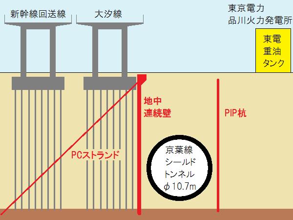 大汐線・東電品川火力発電所重油タンクの防護