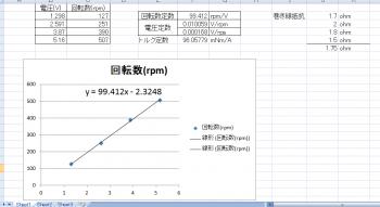 ダイセンロボサイトモーターの特性を計測