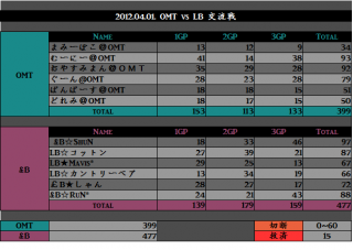 2012.04.01. OMT vs LB
