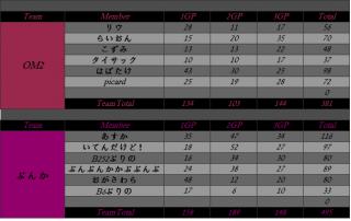 2012.10.08. OM2 vs ぶんか