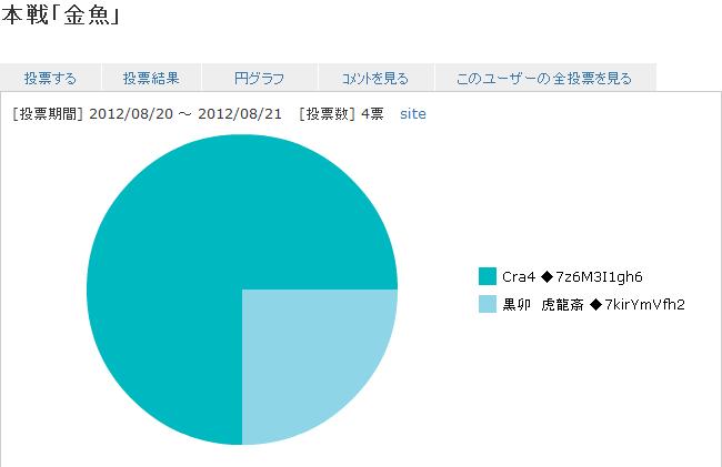 result_Goldfish.png
