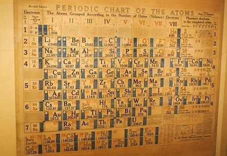 昔の周期表