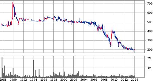 筑邦銀行のチャート