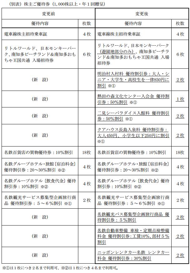 名古屋鉄道の株主優待