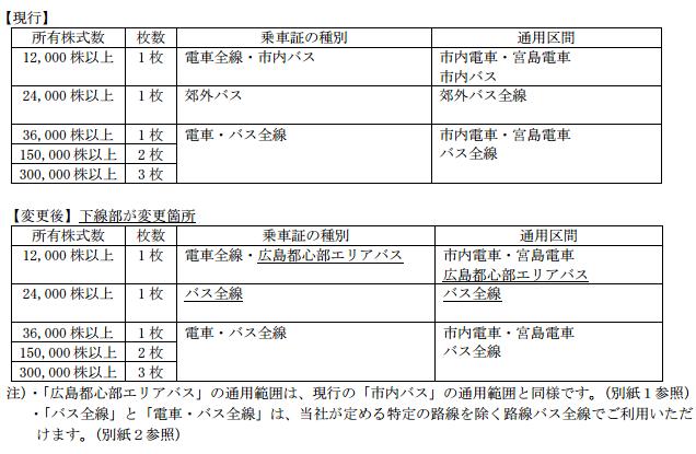 広島電鉄の株主優待変更