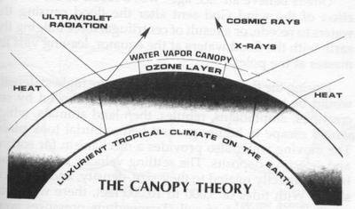 水の天蓋理論canopy