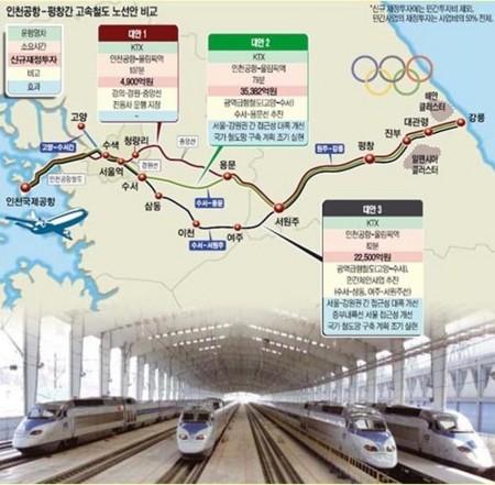平昌への高速鉄道image