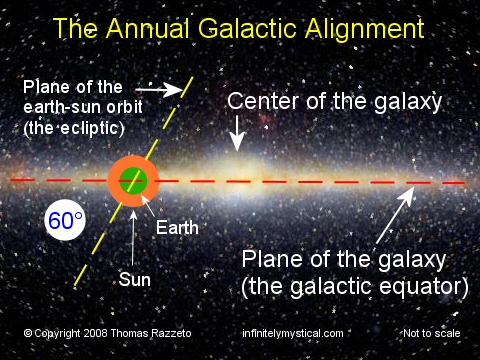 太陽系と銀河のimage