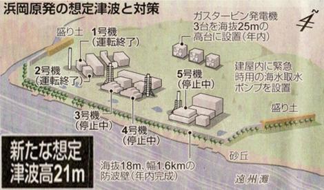 静岡県浜岡原発の想定津波の対策で新たな想定津波高さを21メートルに想定