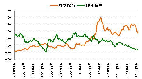 株式配当と債券金利の比較