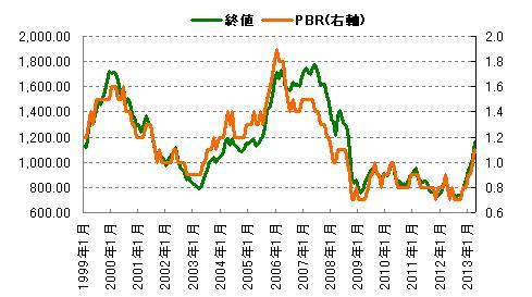 PBR比較 2013年5月