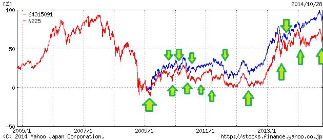 騰落レシオ75以下の日 日経平均株価と世界経済インデックスファンド