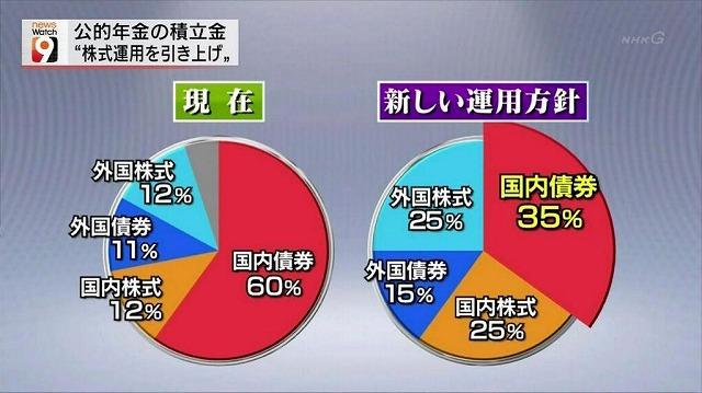 GPIF 新しい運用方針 NHK画像