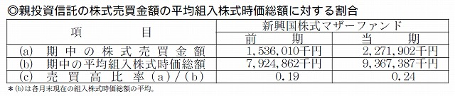 Funds-i新興国 売買比率 2014年12月作成