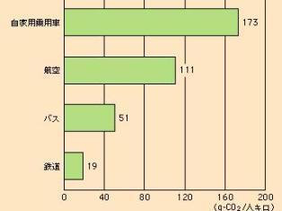 輸送量当たりのCO2排出量