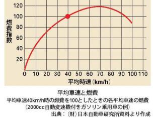 車速と燃費