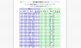 【情報】 2012年11月1日★日本選手世界ランキング★
