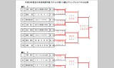 【情報】 全日本選手権(カデットの部)が終了&結果