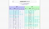 2014年11月6日-日本選手世界ランキング
