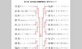 全日本社会人選手権の記録表チェック!