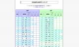2014年12月2日-日本選手世界ランキング