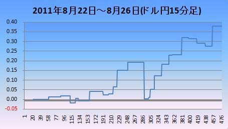 20110827ドル円15分足