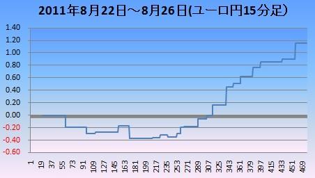 20110827ユーロ円15分足