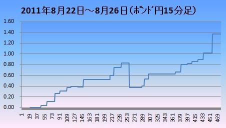 20110827ポンド円15分足