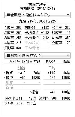 tenhou_prof_20141124.png