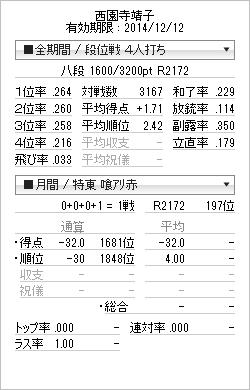 tenhou_prof_20141208_201412082008068b7.png