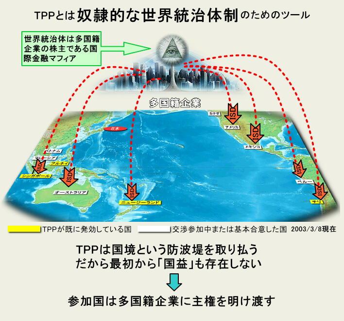 TPP 主権