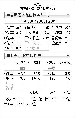 tenhou_prof_20140215.png